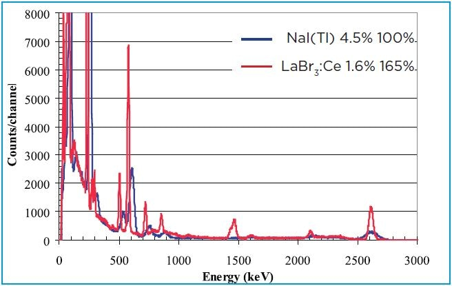 "Comparison of 3""x3"" spectra for the Thorium decay chain. LaBr3:Ce detector (red) and NaI(Tl) (blue)"