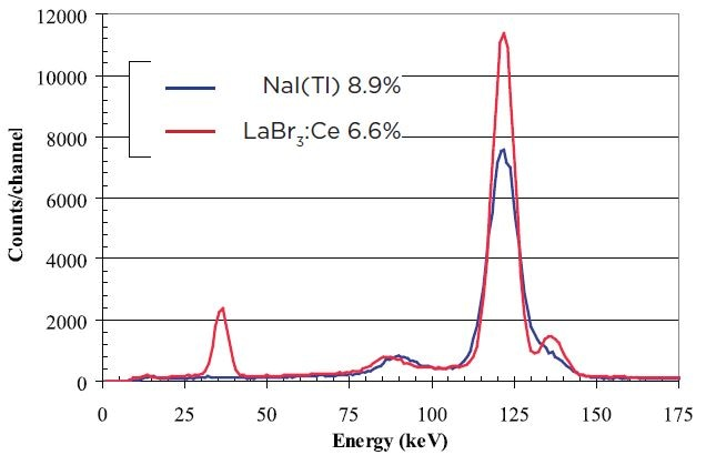 "Comparison of 3""x3"" spectra for 57Co LaBr3:Ce detector (red) and NaI(Tl) (blue)"