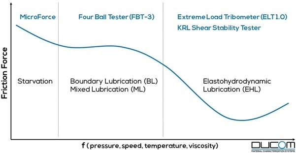 Friction behavior of lubricants as a function of operating parameters, from various Ducom tribometers.