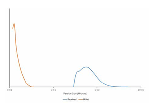 Particle size distribution curve of as-received and milled barium titanate nanopowders.