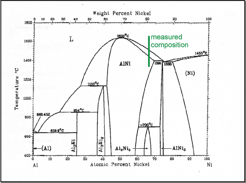 Phase diagram from [2]. The temperature points obtained from the DSC curve suggest a composition of Ni 66% Al33%.