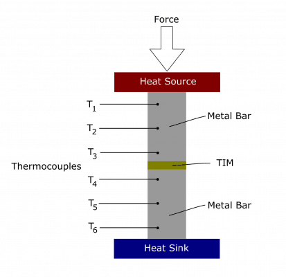 Thermal Conductivity Testing of Thermal Interface