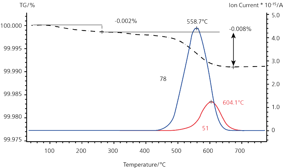 STA-MS measurement of a silicon wafer; mass numbers m/z 15, 78 and 51 are correlated to the mass-loss step between 500 °C and 800 °C.