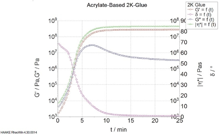 "Curing of an acrylate glue; development of the moduli G' and G"", the complex viscosity 