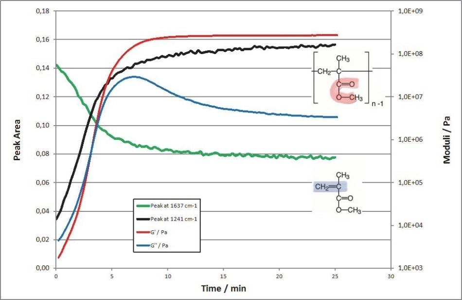 Curing of the acrylate glue monitored with rheology and simultaneous FTIR. The increase of the sample's moduli (red and blue) corresponds with the decreasing signal of the monomer (green) and the increasing signal of the polymer's ester bond (black).