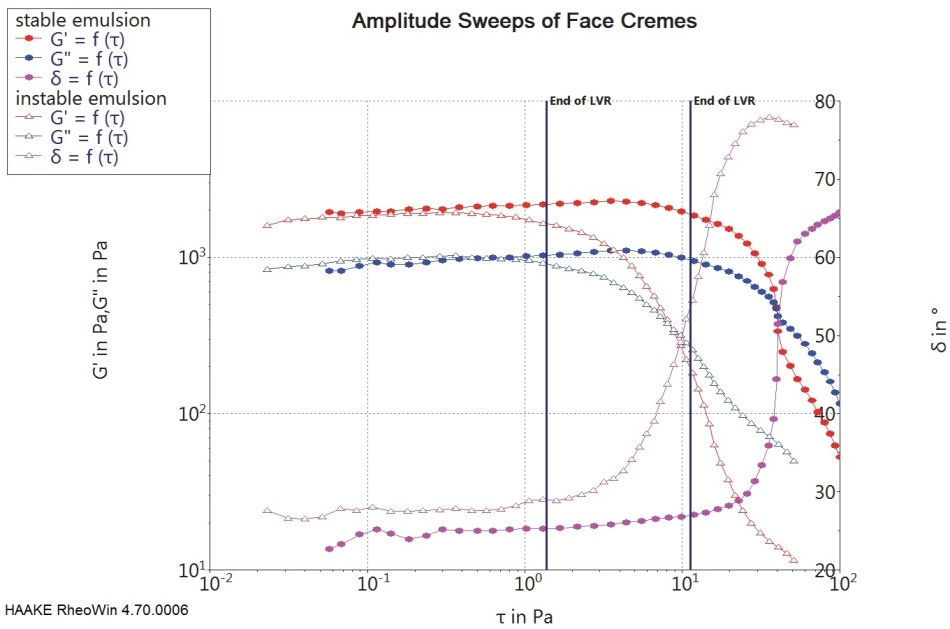 Results of amplitude sweeps on 2 different cosmetic emulsions with the 2 perpendicular lines indicating the end of the respective linear viscoelastic range based on the storage modulus. For the less stable cream, the LVR ends at 1.4 Pa; for the stable cream it ends at 11.2 Pa.