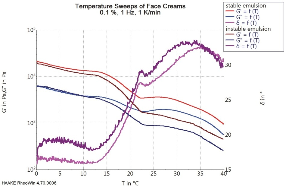 The change in temperature dependent behavior of both creams is almost the same with the less stable cream being less elastic.