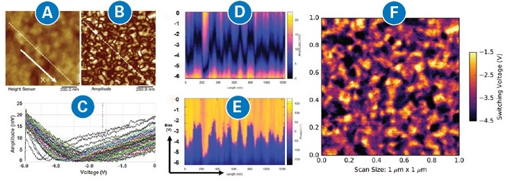 DCUBE-PFM studies of a BiFeO3 (BFO) piezoelectric film: (a) height; (b) PFM amplitude image; and (c) 50 of the selected 110 spectra along a 1.2-µm long line as indicated in (a) and (b), crossing multiple domains in a BFO ferroelectric sample; (d) and (e) plots of those 110 spectra show both PFM amplitude and PFM phase vs bias during a ramp from -6 V to 0 V; (f) map of switching voltages extracted from the data cube.