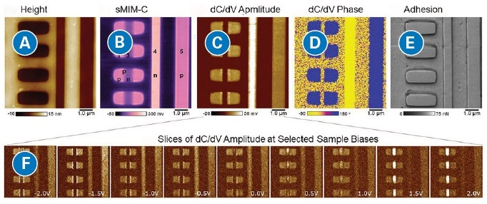 DCUBE-sMIM data acquired while ramping the sample bias from -2 V to +2 V. As an example, slices of the dC/dV amplitude data-cube at selected voltages are displayed and show voltage-dependent contrast for some regions. Adhesion and height are measured simultaneously and also displayed.