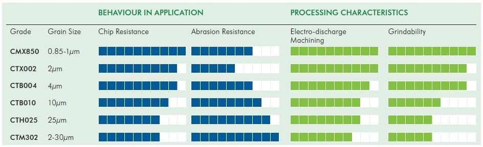 Choosing the Right PCD Grades for Tool Improvement