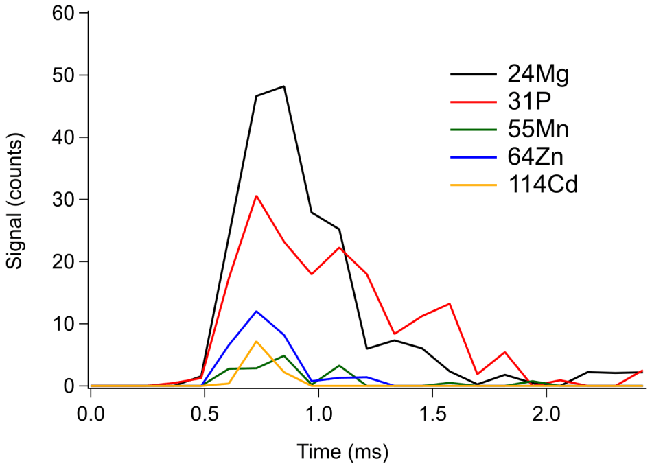Example of a recorded signal for a single Wickerhamomyces anomalus yeast cell. Data were acquired with an integration time of 120 µs.