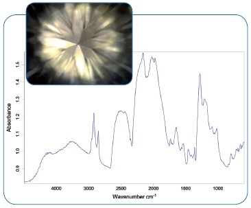 Diamond spectrum of one of the stones from the ring.