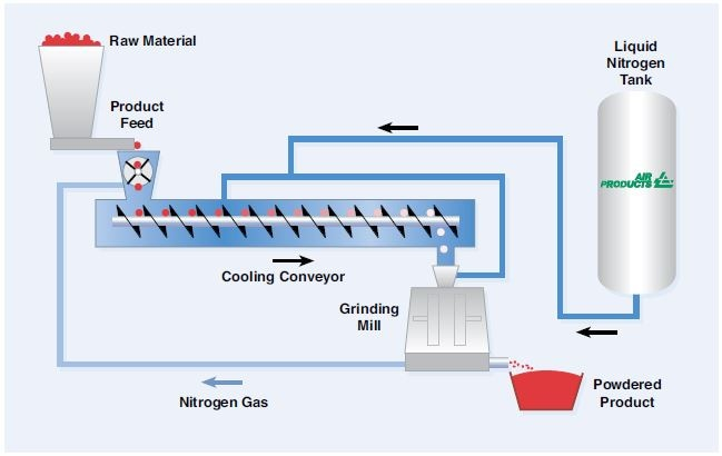 With cryogenic grinding, the starting material temperature is reduced immediately prior to grinding. Also, to apply the cryogenic fluid, a cooling conveyor must be specified. The cooling conveyor is operated as a closed system that primarily provides mixing and residence time to effectively lower the temperature of the material to below its glass transition temperature.