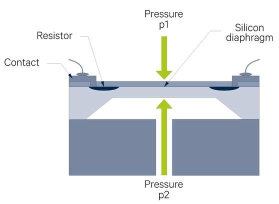 Basic design of a piezoresistive differential pressure sensors