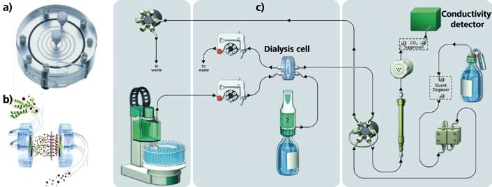 The dialysis cell and experimental setup. Figures (a) and (b) on the left of the image show the patented spiral-flow dialysis cell. The schematic diagram (c) displays its link-up to the compact IC.