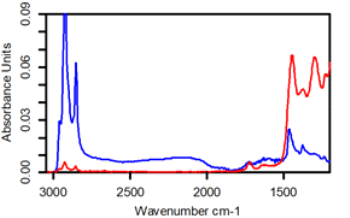Each sample's transmission spectra, where Sample 1 (red) is a DSP single-side coated wafer with an unknown SAM coatings, and sample 2 (blue) is a DSP single side coated wafer with a toluene residue atop a 1000 Å thick Al coating.