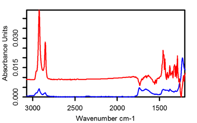 This figure shows Internal-wafer ATR (red) vs Ge-ATR (blue) spectra of a DSP single-side coated wafer with an unknown SAM coating.