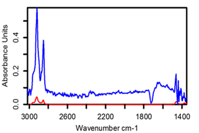 Internal-wafer ATR (red) vs Ge-ATR (blue) spectra of a DSP single side coated wafer with a toluene residue atop a 1000 Å thick Al coating is displayed here.