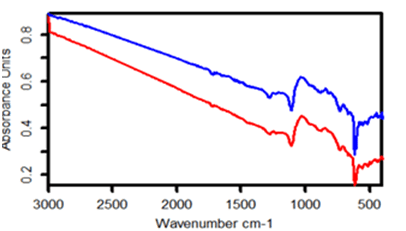 Figure 5 shows the transmission spectra for a SSP single-side coated wafer (non-metallic coating), where the polished side up is red and blue is the polished side down.