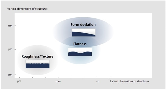 Classification of surface components with respect to vertical and lateral dimensions.