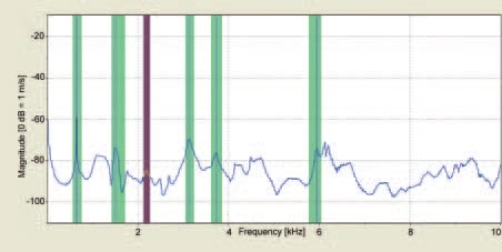 Frequency spectrum of the fan blade with 10 strain gages.