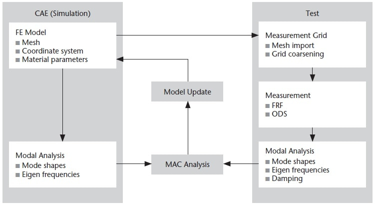 CAE-Test Workflow.