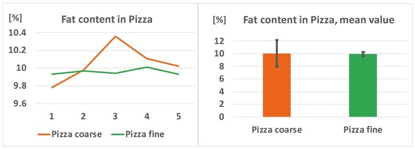 Left: fat content varies in coarse pizza samples but is stable in the pulverized samples; right: mean values of each batch of five samples, the relative standard deviation of the fat content is reduced from 2.10% to 0.35% by homogenization