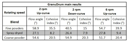 Main results obtained for each blend with the GranuDrum instrument at 2 rpm (up and down curves) and 6 rpm (up curve)