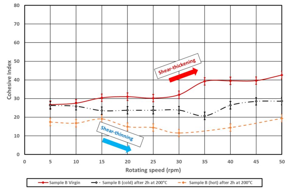 Metallic AM Powders Thermal Degradation: Influence On