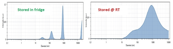 Particle size distribution measurement results (X axis: size in nm; Y axis Amplitude in arbitrary unit) of a vaccine stored in a fridge (top) and of a vaccine stored at room temperature for eight months (bottom)