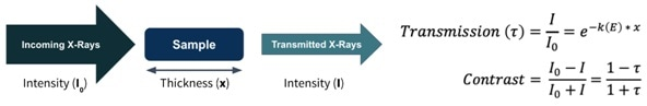 X-ray contrast is a function of material type, feature size, and photon energy.
