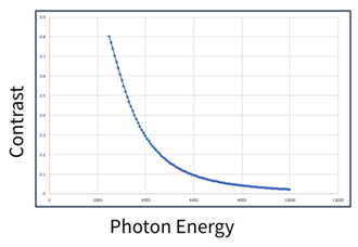 Contrast as a function of photon energy, assuming 10 µm thickness of carbon.
