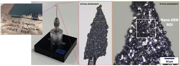 (left to right) Photo of the raw material, photo of the specimen as mounted in the TriLambda sample holder, low-resolution optical micrograph of the prepared section, and high-resolution optical micrograph showing the nano-XRM region of interest.