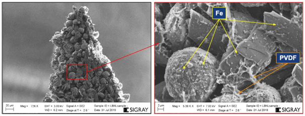 SEM micrographs of the graphite battery anode as prepared for nano-XRM. The Fe NPs are visible in disperse clusters around the active material and throughout the PVDF binder.