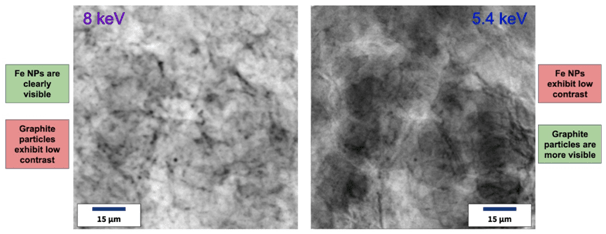 Example radiograph images using the 8 keV Cu target (left) and 5.4 keV Cr target (right). At 5.4 keV, higher contrast is observed for the graphite particles, while 8 keV exhibits higher contrast for the iron particles.