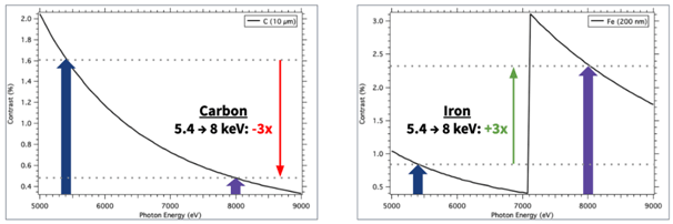 Contrast of graphite at 5.4 keV is expected to be 3x higher than the contrast at 8 keV, while the inverse is true for iron. Scaling the 5.4 keV dataset by 30% and subtracting the result from the 8 keV dataset is expected to cancel the graphite, while retaining the iron signals.