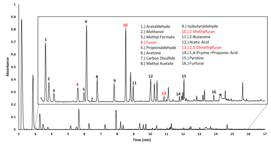 HS-GC-VUV chromatogram of coffee grounds, showing a subset of volatile organic peaks identified by their absorbance spectra.