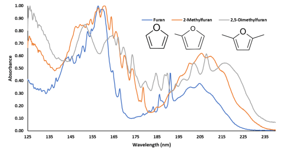 Vacuum ultraviolet absorbance spectra of Furan, 2-Methylfuran, and 2,5-Dimethylfuran, compounds that occur in ground coffee. Their spectra are are easily discernible from one another, while also having similar features that help class them as furans.