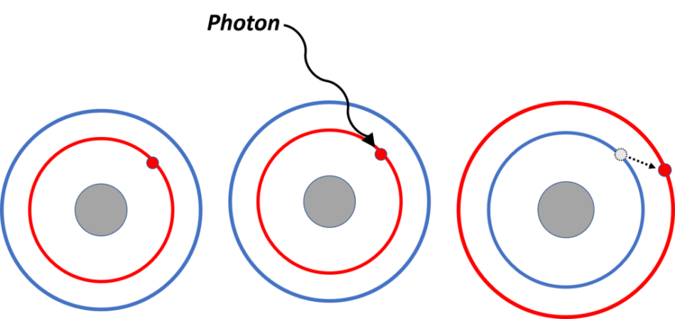 An electron can absorb energy from light if a photon has sufficient energy to promote the electron to a higher energy level. Sigma (σ), pi (π), and non-bonding (n) electrons each absorb light within different wavelength ranges because they require different amounts of energy to be promoted.