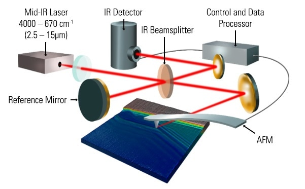 Schematics of a nanoIR3-s Broadband system consisting of a super broadband mid-IR laser source and a compact nano-FTIR microscope.