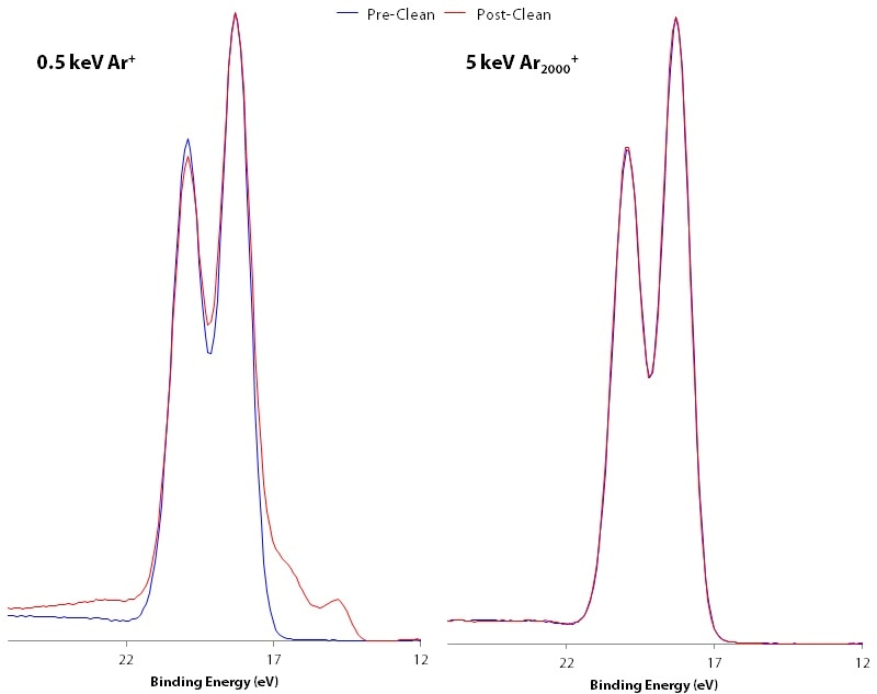 Comparison of Hf 4f spectra pre– (blue) and post– (red) cleaning with 0.5 keV Ar+ monatomic and 5 keV Ar2000+ cluster modes