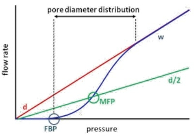 Measuring curves and resulting parameters in GLP (d = dry curve, w = wet curve, d/2 = half-dry curve, FBP = largest pore, MFP = mean flow pore: pore size at which 50 % of the total gas flow can be accounted; minimum pore size: calculated at the pressure where the wet and the half-dry curves meet).
