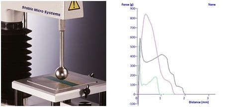 "Avery Adhesion Test using 1"" Stainless Steel ball probe and typical graphs"