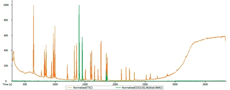 The test mixture chromatograms: TIC – red, m/z=152.0620 – green.