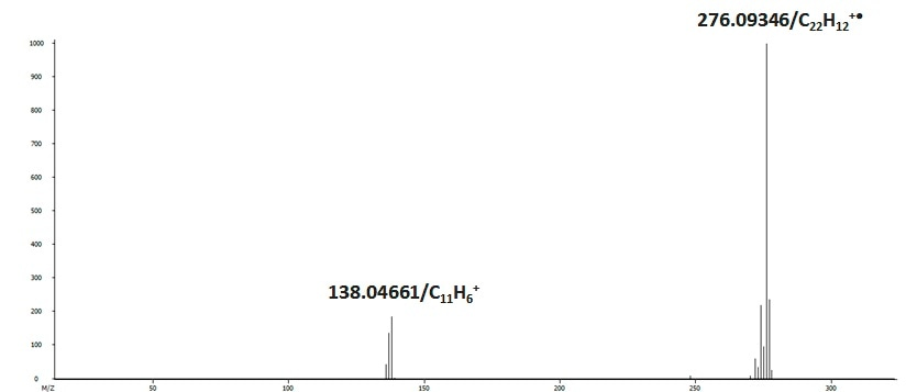 The mass spectrum of benzo(ghi)perylene (C22 H11 ) acquired on GC-HRT.