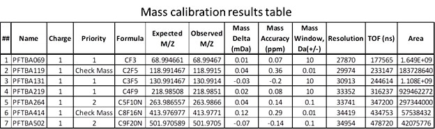 Mass Calibration Table with all reported mass accuracy values for the calibrant and check masses well below 1 ppm.