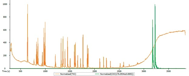 The test mixture chromatograms: TIC – red, m/z=276.0934 – green.