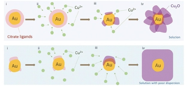 The impact of growth conditions on the structure of Au-Cu2O particles