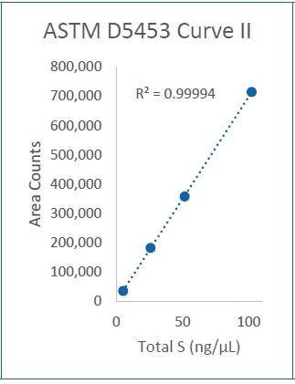 Curve II (5-100 ng/µL)