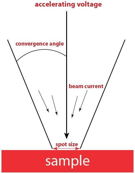 The four major parameters of the electron beam in a SEM: Accelerating voltage, convergence angle, beam current, and spot size.